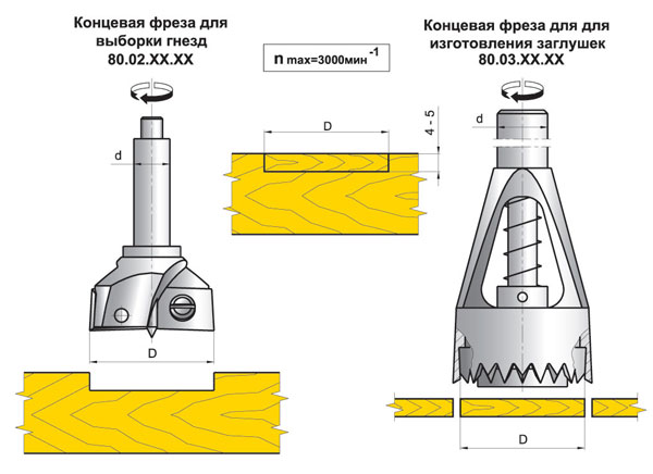Фрезы для заделки дефектов древесины «ИБЕРУС-Киев»